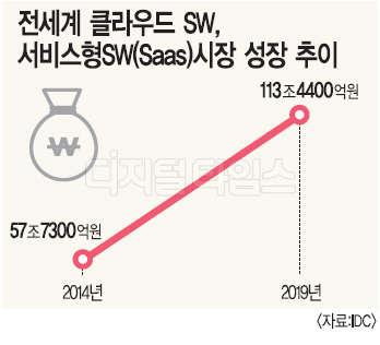 `클라우드·Saas`로 중심이동 2019년까지 `131%` 급성장